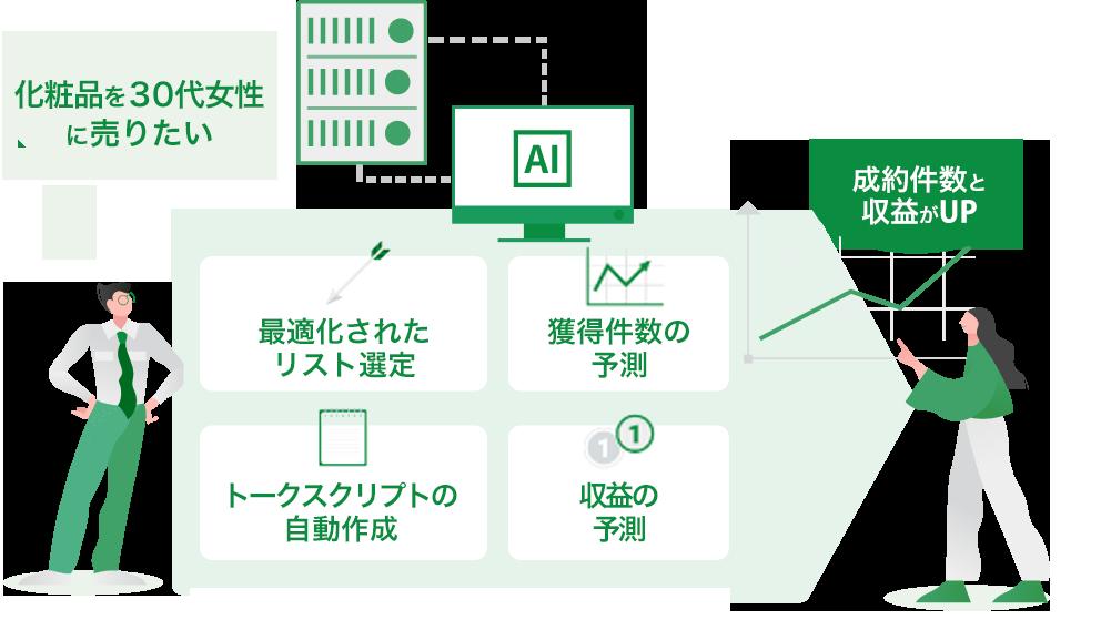 成果報酬型の営業代行の為に、トークスクリプト・テンプレートの自動作成ツールで、根拠のある最適化されたスクリプトが無料で作成(ダウンロード)可能!
