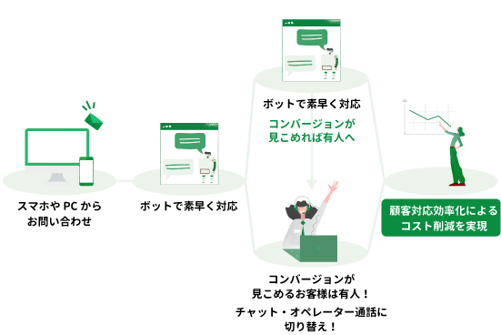 AIと有人の融合チャットサービス(スマホからのお問い合わせに対して、ボットが素早く対応。コンバージョンが見込めれば有人へ。チャット・オペレーター通話電話に切り替え!)