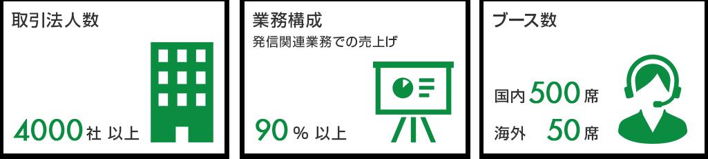 RYO-CALLの全体イメージの図